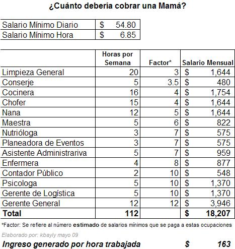 Salario mama
